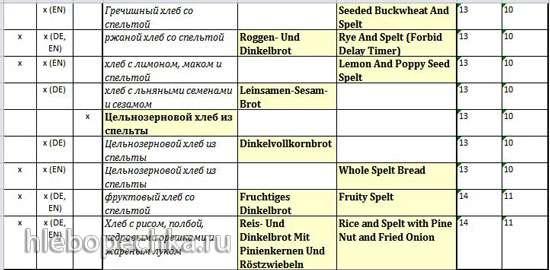 Перечень режимов/программ из инструкций к разным версиям хлебопечек Panasonic