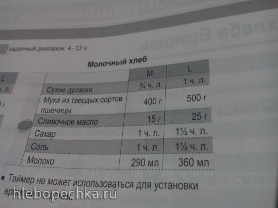 Обсуждение хлебопечки Panasonic SD-ZP2000KTS