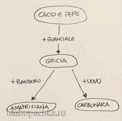 Паста Аматричана (Pasta all'Amatriciana)