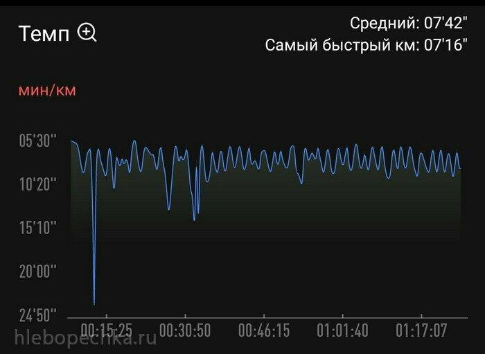 Превышение оптимального пульса